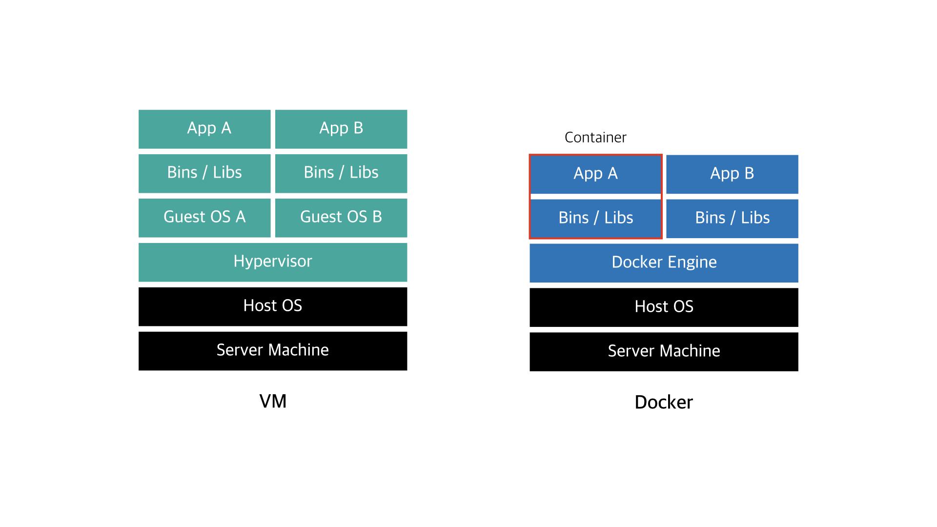 VM과 Docker의 구성 비교